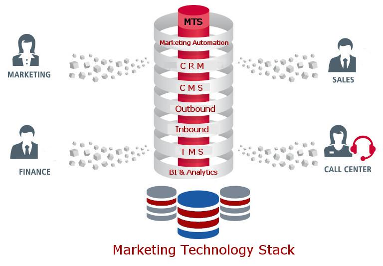 Marketing Technology Stack 101
